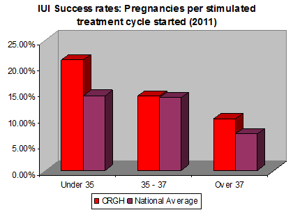 IUI Success Rate